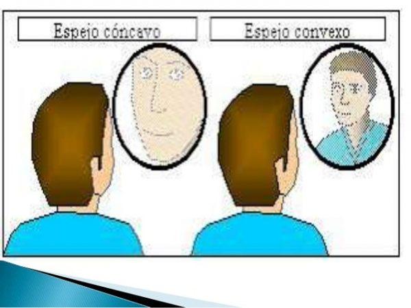 Diferencia Entre Espejos C Ncavos Y Convexos